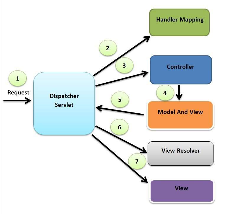 Spring MVC Flow Diagram