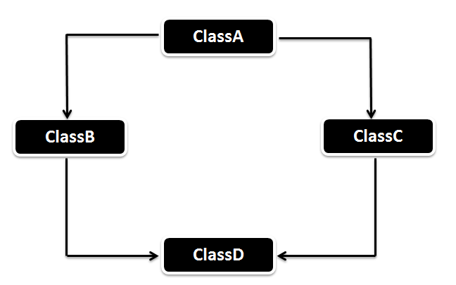 Hybrid Inheritance in Java with Example