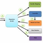 Spring_MVC_Flow_Diagram