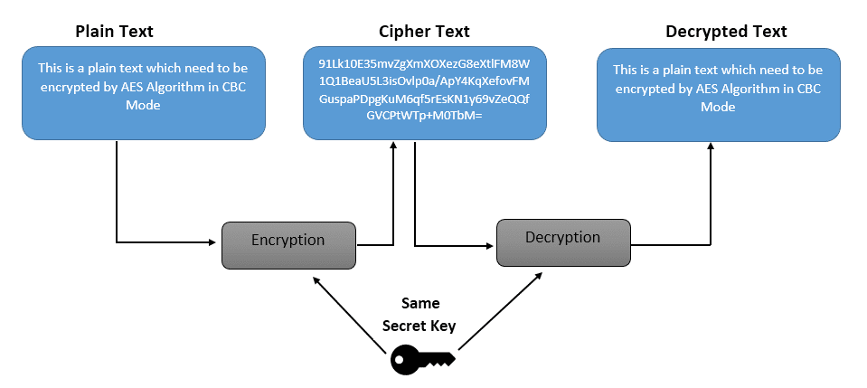 AES Encryption and Decryption in Java