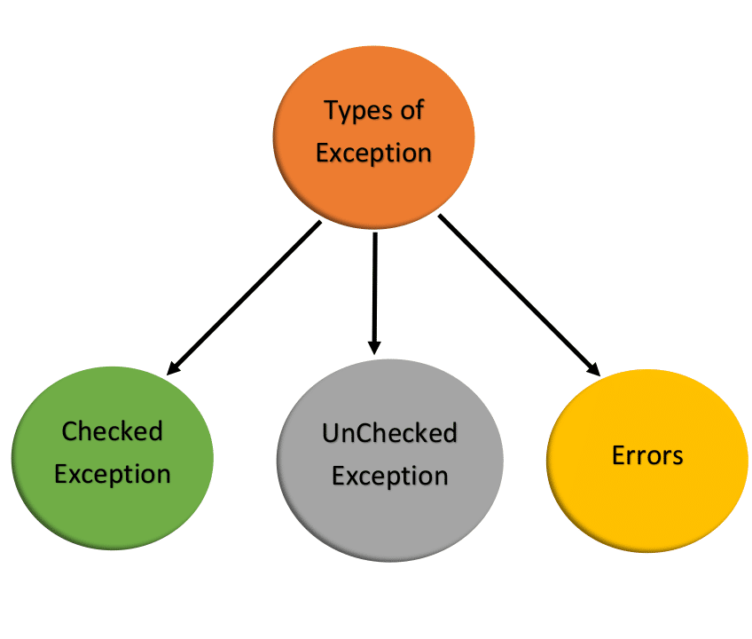 Types of Exception - Exception Handling