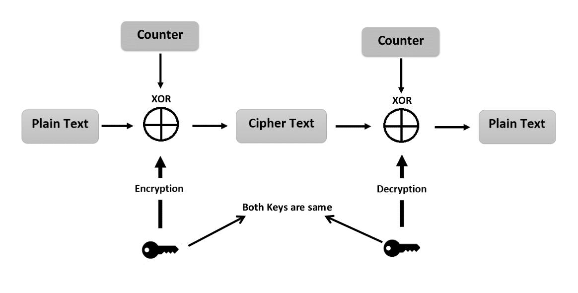 Java AES 256 GCM Encryption and Decryption Example | JCE